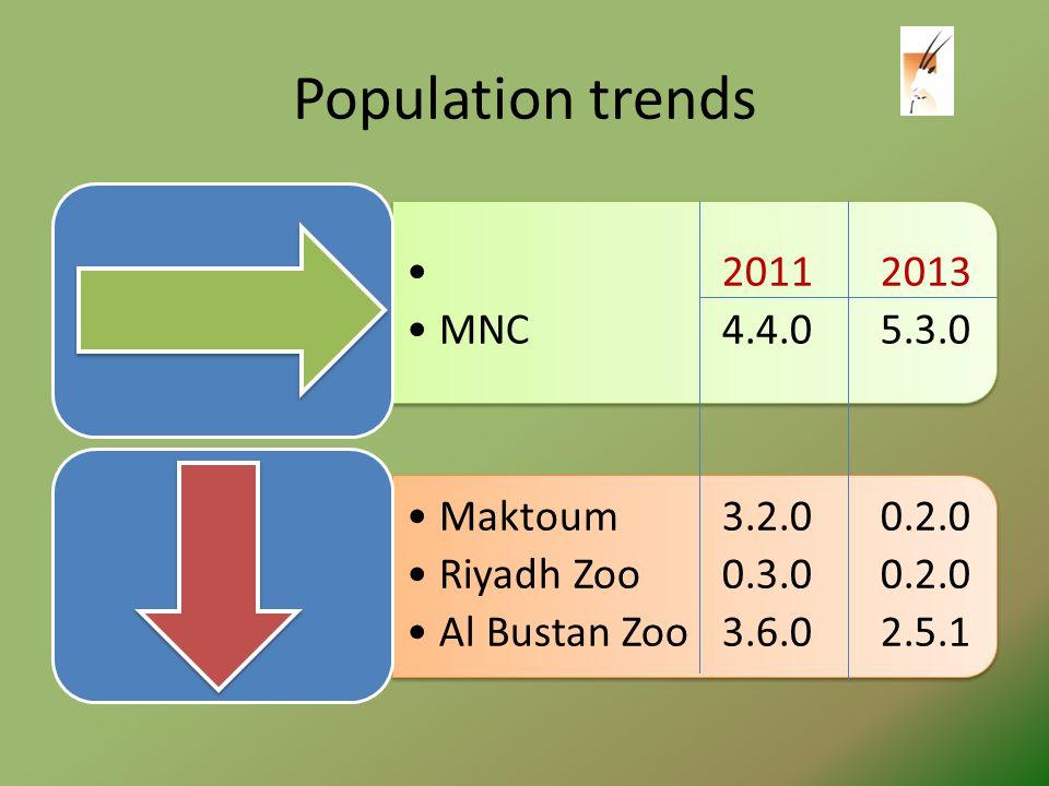 Population trends 20112013 MNC4.4.05.3.0 Maktoum 3.2.00.2.0 Riyadh Zoo0.3.00.2.0 Al Bustan Zoo 3.6.02.5.1.