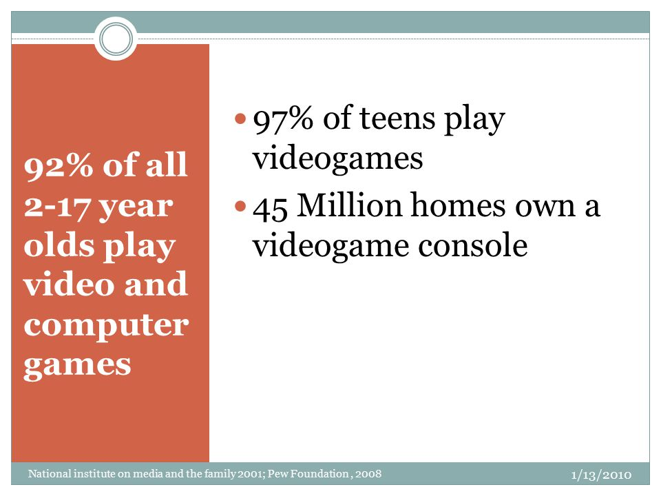 92% of all 2-17 year olds play video and computer games 97% of teens play videogames 45 Million homes own a videogame console National institute on me