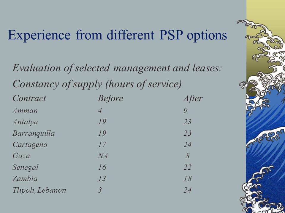 Experience from different PSP options Evaluation of selected management and leases: Constancy of supply (hours of service) ContractBeforeAfter Amman49 Antalya1923 Barranquilla1923 Cartagena1724 GazaNA 8 Senegal1622 Zambia1318 Tlipoli, Lebanon324