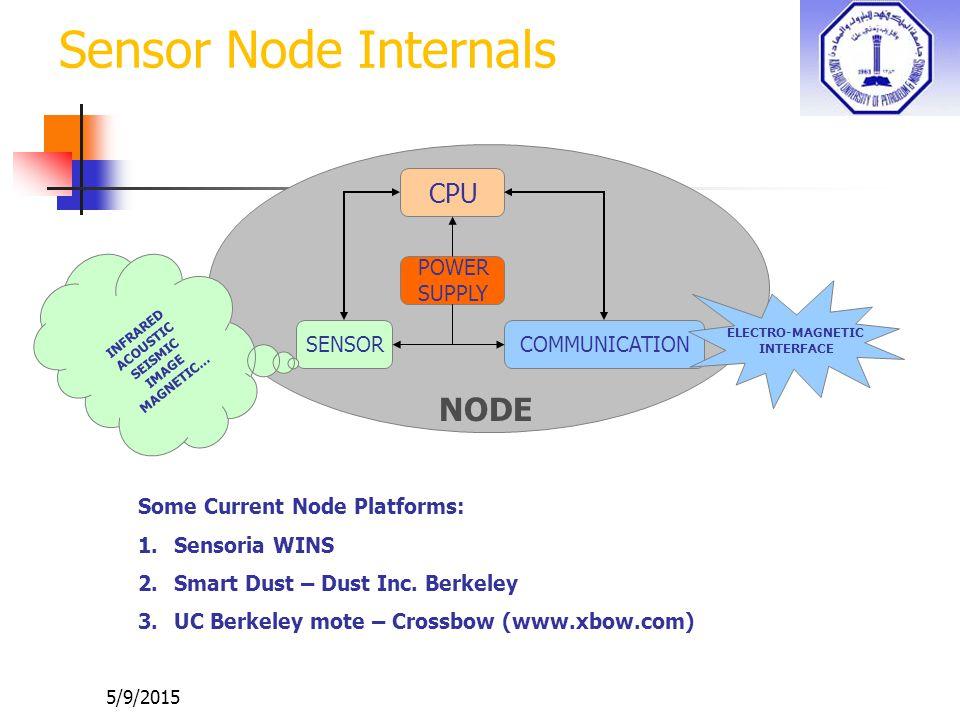 5/9/2015 Sensor Node Internals SENSOR POWER SUPPLY CPU COMMUNICATION NODE INFRARED ACOUSTIC SEISMIC IMAGE MAGNETIC… ELECTRO-MAGNETIC INTERFACE Some Current Node Platforms: 1.Sensoria WINS 2.Smart Dust – Dust Inc.
