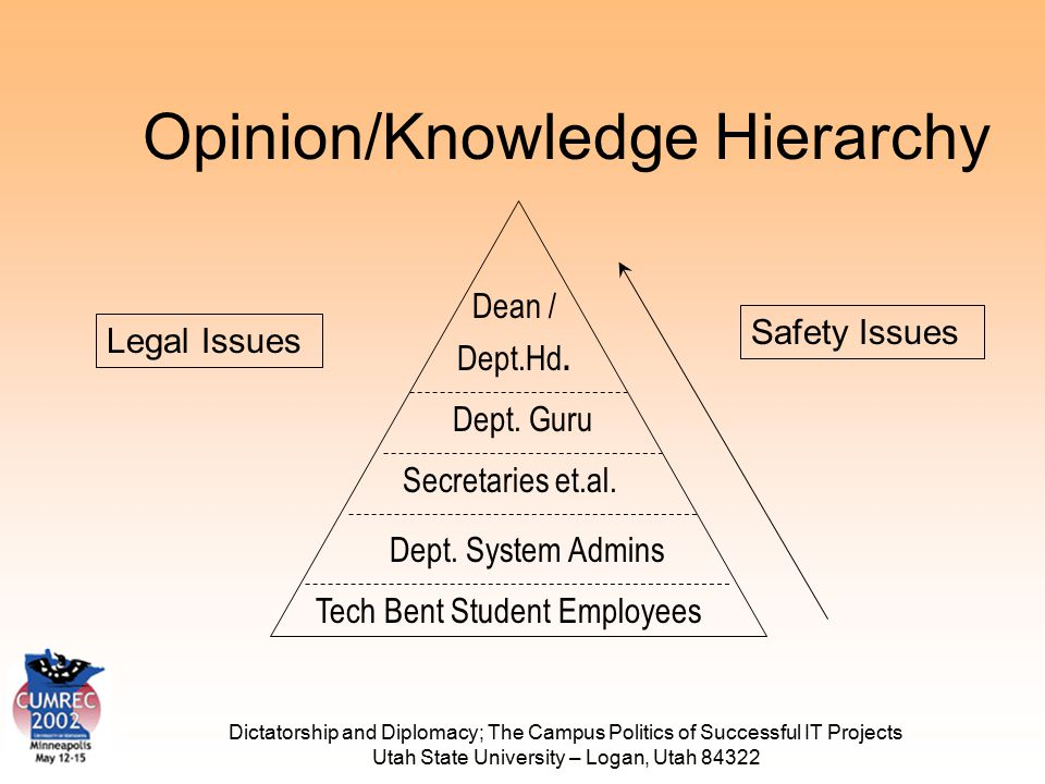 Dictatorship and Diplomacy; The Campus Politics of Successful IT Projects Utah State University – Logan, Utah 84322 Opinion/Knowledge Hierarchy Tech B