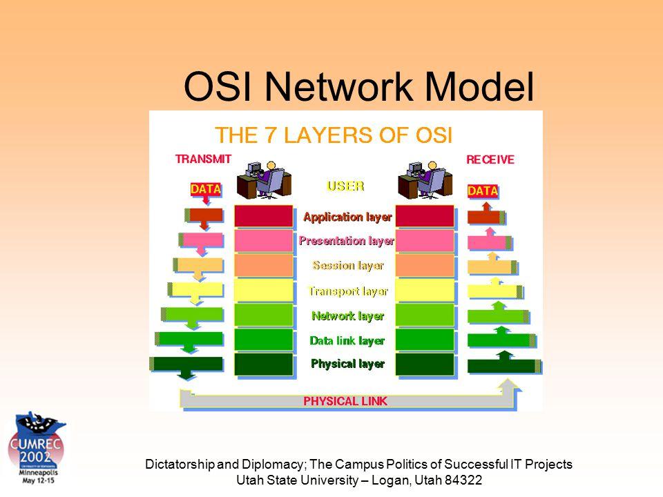Dictatorship and Diplomacy; The Campus Politics of Successful IT Projects Utah State University – Logan, Utah 84322 OSI Network Model