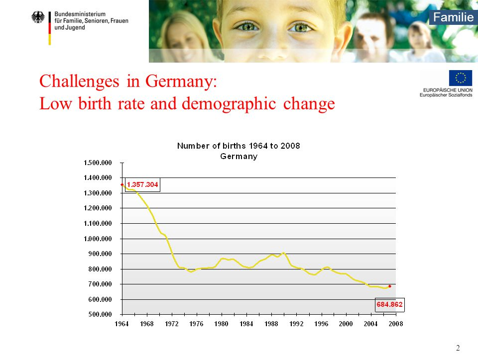 Familie 2 Challenges in Germany: Low birth rate and demographic change