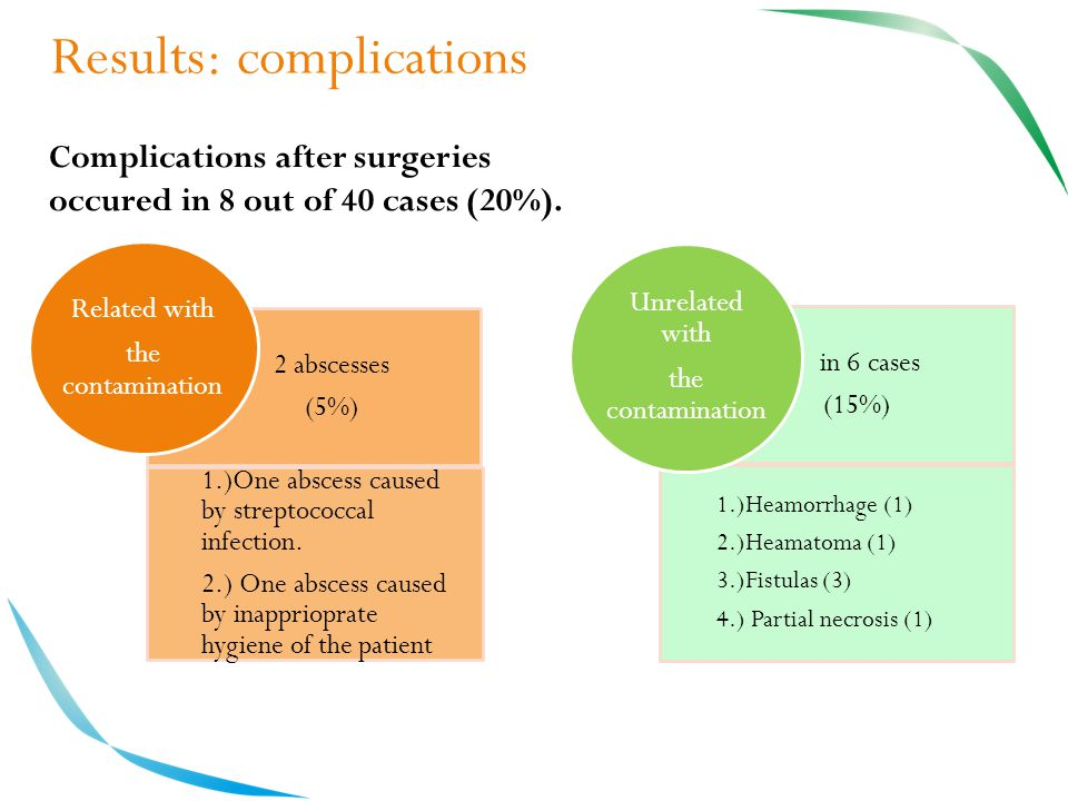 Results: complications 2 abscesses (5%) 1.)One abscess caused by streptococcal infection.