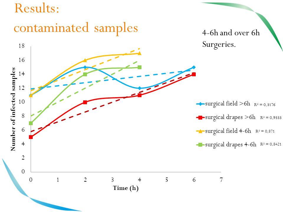 Results: contaminated samples 4-6h and over 6h Surgeries.