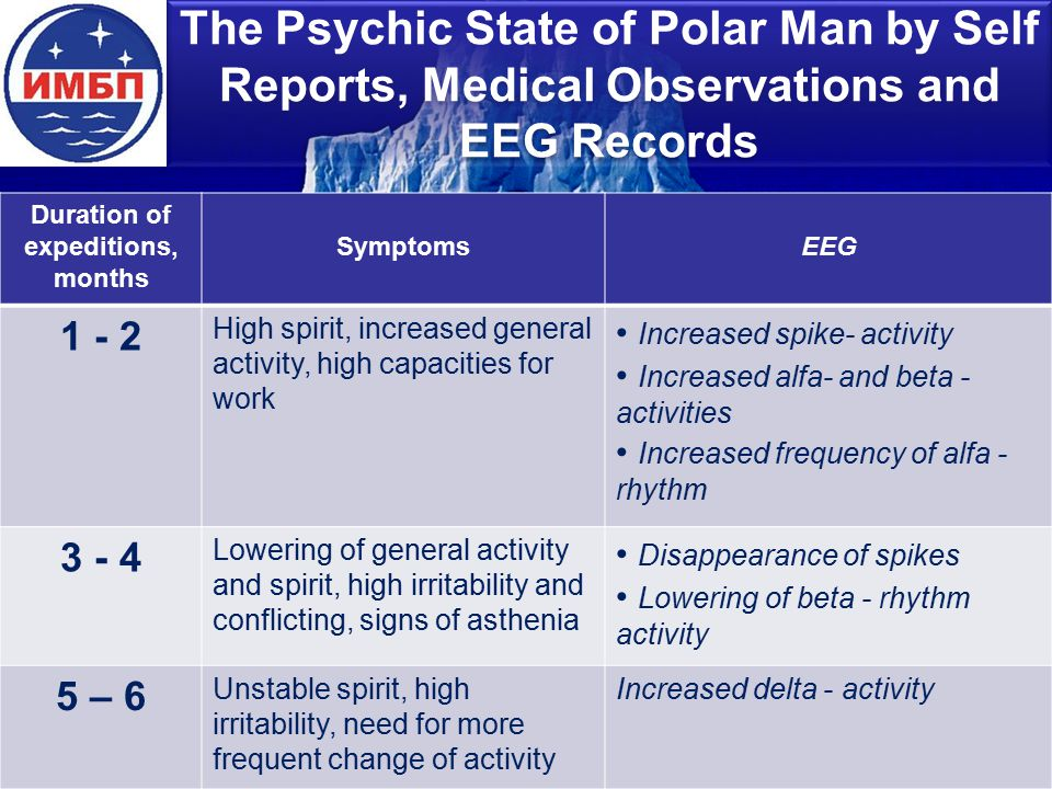 The Psychic State of Polar Man by Self Reports, Medical Observations and EEG Records Duration of expeditions, months SymptomsEEG 1 - 2 High spirit, increased general activity, high capacities for work Increased spike- activity Increased alfa- and beta - activities Increased frequency of alfa - rhythm 3 - 4 Lowering of general activity and spirit, high irritability and conflicting, signs of asthenia Disappearance of spikes Lowering of beta - rhythm activity 5 – 6 Unstable spirit, high irritability, need for more frequent change of activity Increased delta - activity