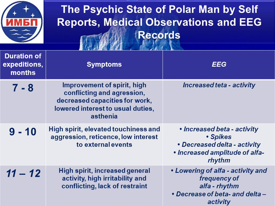 The Psychic State of Polar Man by Self Reports, Medical Observations and EEG Records Duration of expeditions, months SymptomsEEG 7 - 8 Improvement of spirit, high conflicting and agression, decreased capacities for work, lowered interest to usual duties, asthenia Increased teta - activity 9 - 10 High spirit, elevated touchiness and aggression, reticence, low interest to external events Increased beta - activity Spikes Decreased delta - activity Increased amplitude of alfa- rhythm 11 – 12 High spirit, increased general activity, high irritability and conflicting, lack of restraint Lowering of alfa - activity and frequency of alfa - rhythm Decrease of beta- and delta – activity