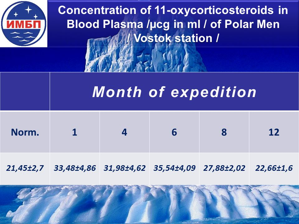 Concentration of 11-oxycorticosteroids in Blood Plasma /µcg in ml / of Polar Men / Vostok station / Month of expedition Norm.146812 21,45±2,733,48±4,8631,98±4,6235,54±4,0927,88±2,0222,66±1,6