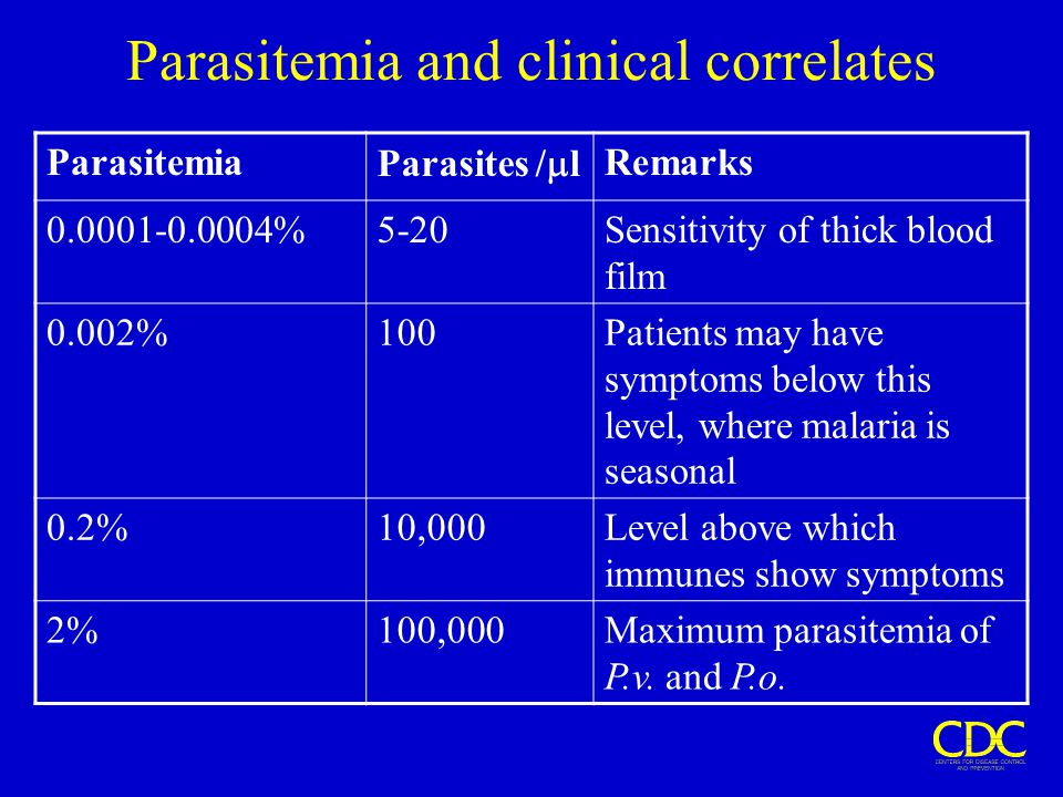 Parasitemia and clinical correlates Parasitemia Parasites /  l Remarks 0.0001-0.0004%5-20Sensitivity of thick blood film 0.002%100Patients may have s