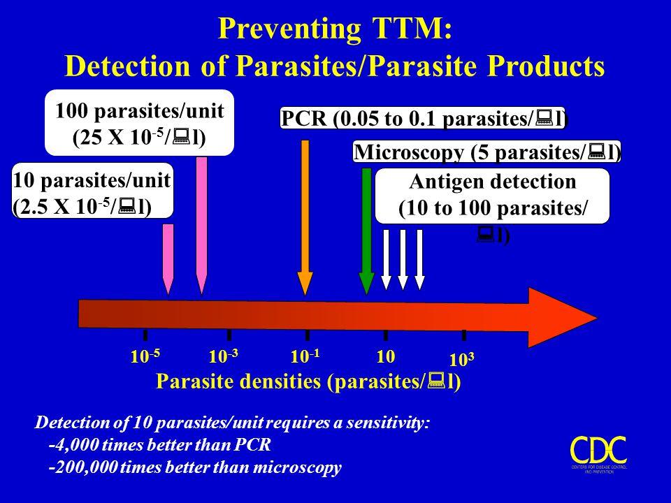 Preventing TTM: Detection of Parasites/Parasite Products Parasite densities (parasites/  l) 10 3 10 10 -1 10 -3 10 -5 PCR (0.05 to 0.1 parasites/  l