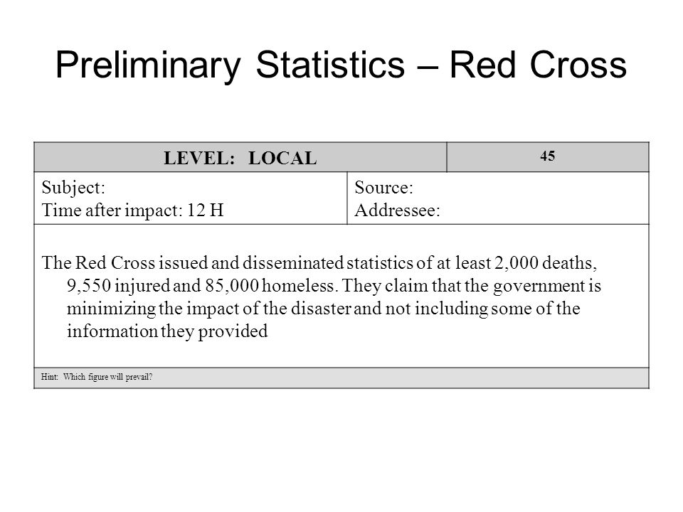 Preliminary Statistics – Red Cross LEVEL: LOCAL 45 Subject: Time after impact: 12 H Source: Addressee: The Red Cross issued and disseminated statistics of at least 2,000 deaths, 9,550 injured and 85,000 homeless.