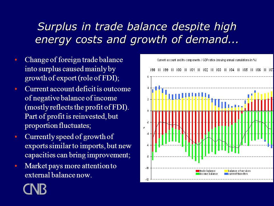 FDI on GDP