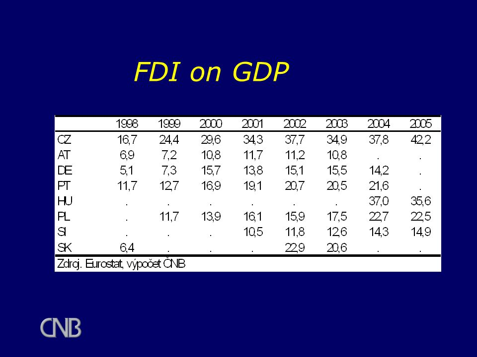 FDI on GDP