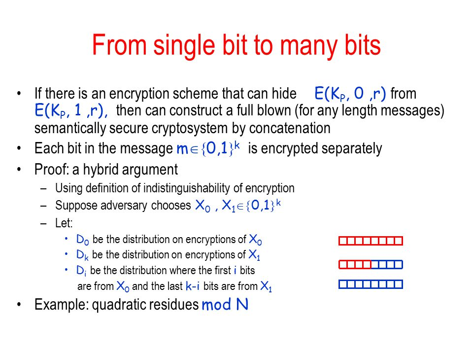 From single bit to many bits If there is an encryption scheme that can hide E(K P, 0,r) from E(K P, 1,r), then can construct a full blown (for any length messages) semantically secure cryptosystem by concatenation Each bit in the message m  0,1  k is encrypted separately Proof: a hybrid argument –Using definition of indistinguishability of encryption –Suppose adversary chooses X 0, X 1  0,1  k –Let: D 0 be the distribution on encryptions of X 0 D k be the distribution on encryptions of X 1 D i be the distribution where the first i bits are from X 0 and the last k-i bits are from X 1 Example: quadratic residues mod N
