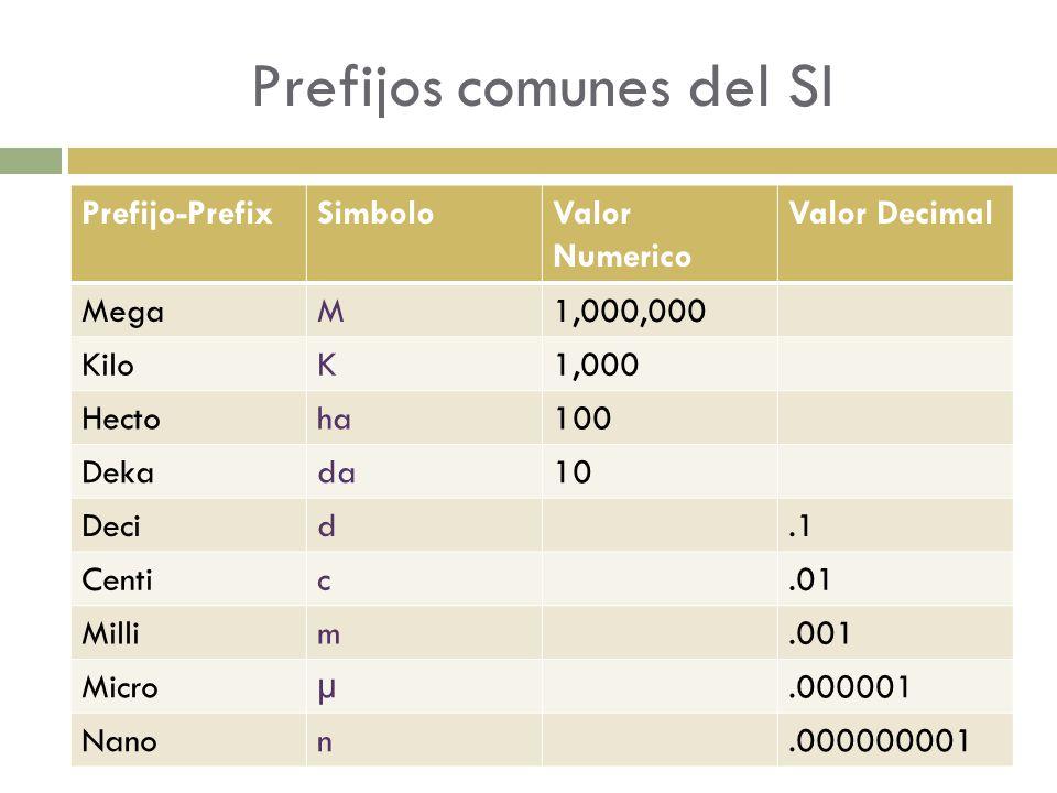 Prefijos comunes del SI Prefijo-PrefixSimboloValor Numerico Valor Decimal MegaM1,000,000 KiloK1,000 Hectoha100 Dekada10 Decid.1 Centic.01 Millim.001 Microµ.000001 Nanon.000000001