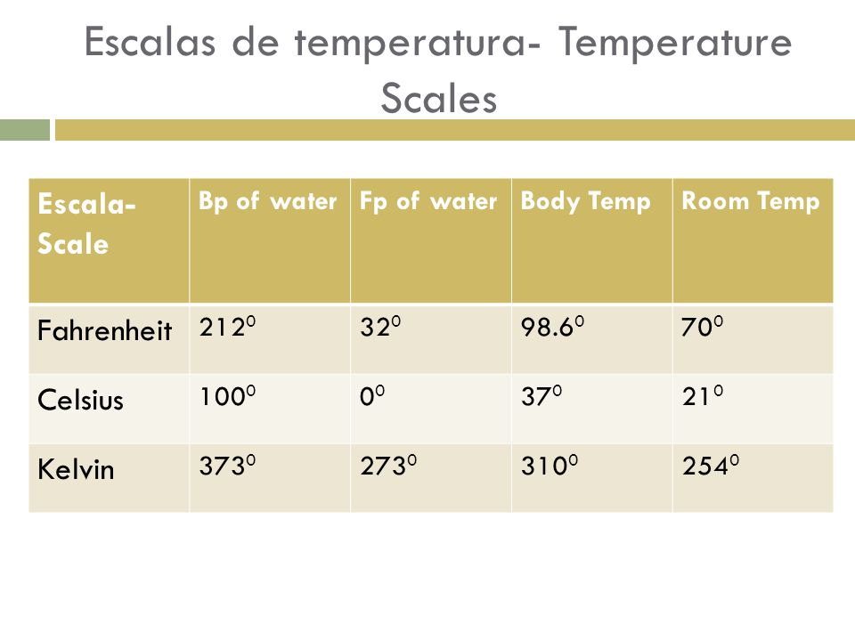 Escalas de temperatura- Temperature Scales Escala- Scale Bp of waterFp of waterBody TempRoom Temp Fahrenheit 212 0 32 0 98.6 0 70 0 Celsius 100 00 37