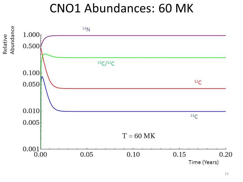 14 Time (Years) Relative Abundance CNO1 Abundances: 60 MK 14 N 13 C/ 12 C 12 C 13 C