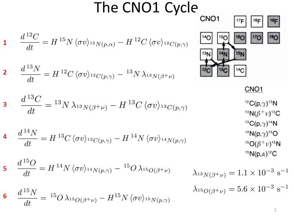 13 T = 30 MK CNO1 Abundances: 30 MK 14 N 13 C/ 12 C 12 C 13 C Relative Abundance Time (Years)