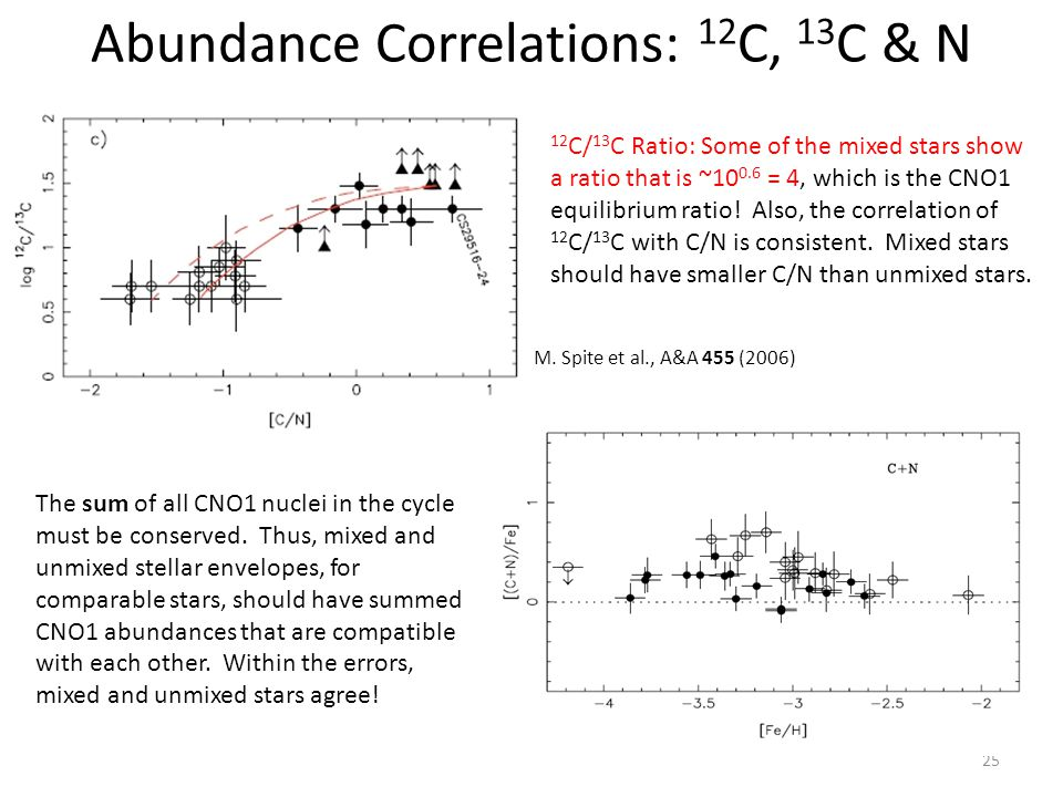 Abundance Correlations: 12 C, 13 C & N 25 12 C/ 13 C Ratio: Some of the mixed stars show a ratio that is ~10 0.6 = 4, which is the CNO1 equilibrium ratio.