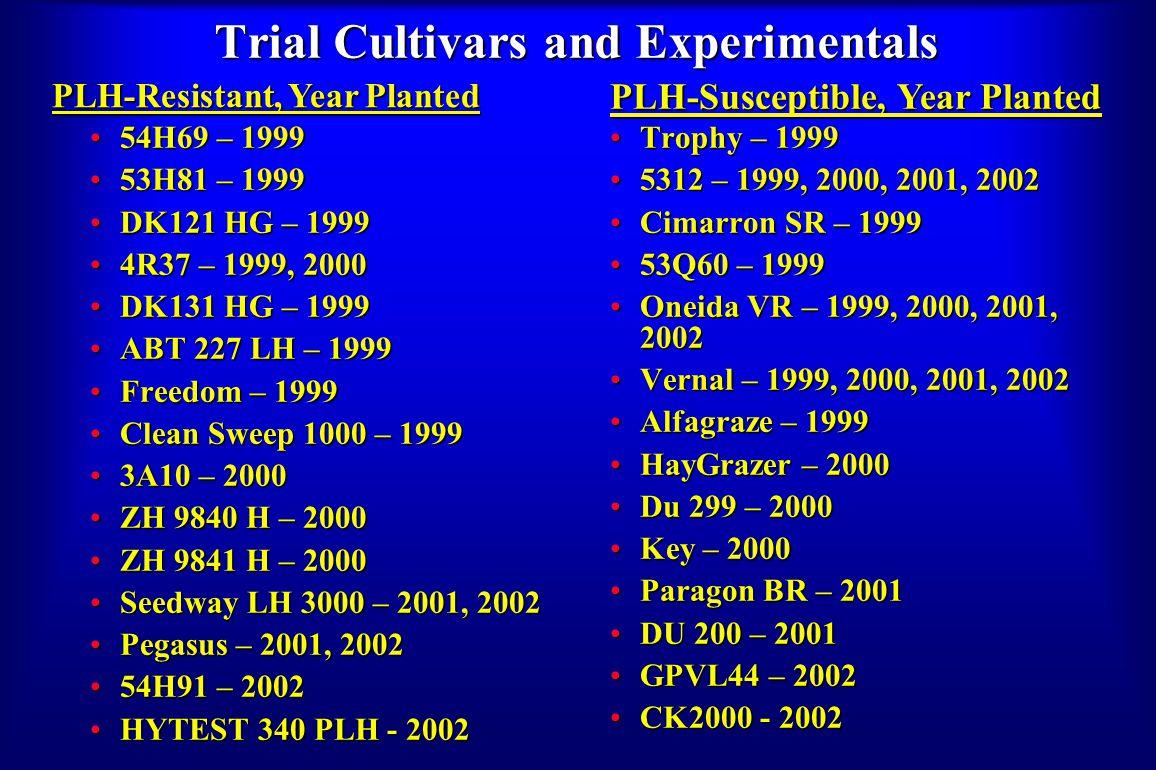 Trial Cultivars and Experimentals 54H69 – 199954H69 – 1999 53H81 – 199953H81 – 1999 DK121 HG – 1999DK121 HG – 1999 4R37 – 1999, 20004R37 – 1999, 2000 DK131 HG – 1999DK131 HG – 1999 ABT 227 LH – 1999ABT 227 LH – 1999 Freedom – 1999Freedom – 1999 Clean Sweep 1000 – 1999Clean Sweep 1000 – 1999 3A10 – 20003A10 – 2000 ZH 9840 H – 2000ZH 9840 H – 2000 ZH 9841 H – 2000ZH 9841 H – 2000 Seedway LH 3000 – 2001, 2002Seedway LH 3000 – 2001, 2002 Pegasus – 2001, 2002Pegasus – 2001, 2002 54H91 – 200254H91 – 2002 HYTEST 340 PLH - 2002HYTEST 340 PLH - 2002 Trophy – 1999Trophy – 1999 5312 – 1999, 2000, 2001, 20025312 – 1999, 2000, 2001, 2002 Cimarron SR – 1999Cimarron SR – 1999 53Q60 – 199953Q60 – 1999 Oneida VR – 1999, 2000, 2001, 2002Oneida VR – 1999, 2000, 2001, 2002 Vernal – 1999, 2000, 2001, 2002Vernal – 1999, 2000, 2001, 2002 Alfagraze – 1999Alfagraze – 1999 HayGrazer – 2000HayGrazer – 2000 Du 299 – 2000Du 299 – 2000 Key – 2000Key – 2000 Paragon BR – 2001Paragon BR – 2001 DU 200 – 2001DU 200 – 2001 GPVL44 – 2002GPVL44 – 2002 CK2000 - 2002CK2000 - 2002 PLH-Resistant, Year Planted PLH-Susceptible, Year Planted