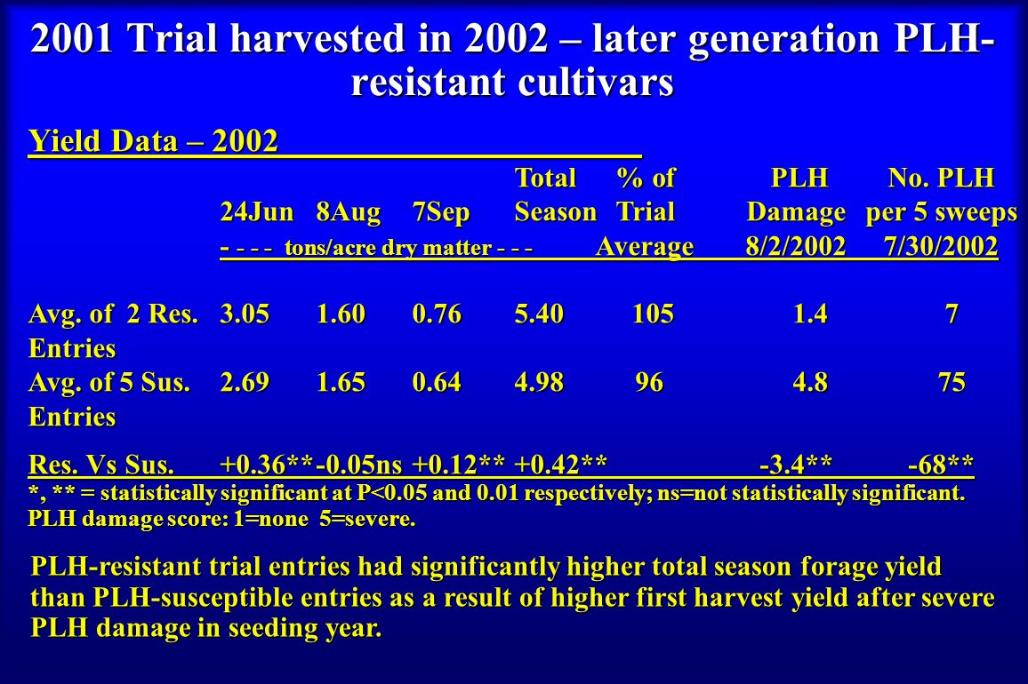 2001 Trial harvested in 2002 – later generation PLH- resistant cultivars Yield Data – 2002 Total % of PLH No.