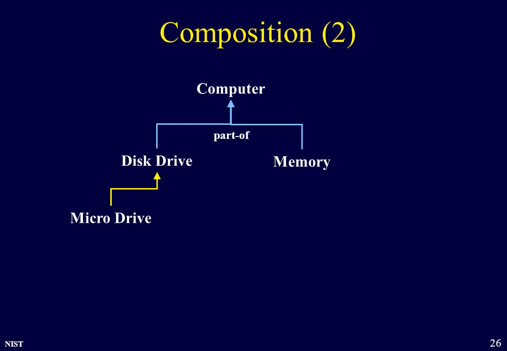 NIST 26 Composition (2) Memory Disk Drive Computer Micro Drive part-of