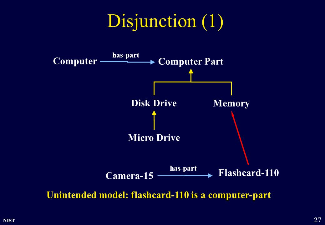 NIST 27 Disjunction (1) Memory Disk Drive Computer Micro Drive has-part Computer Part Flashcard-110 Camera-15 has-part Unintended model: flashcard-110 is a computer-part