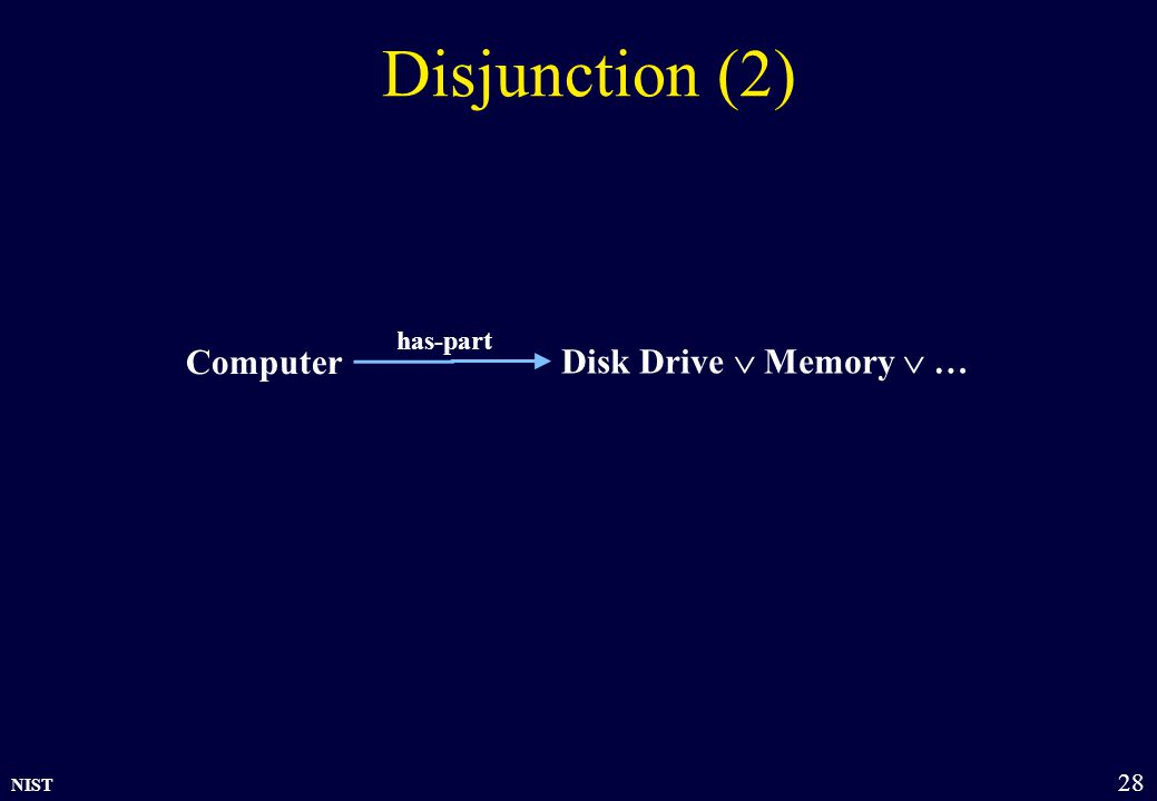 NIST 28 Disjunction (2) Computer has-part Disk Drive  Memory  …