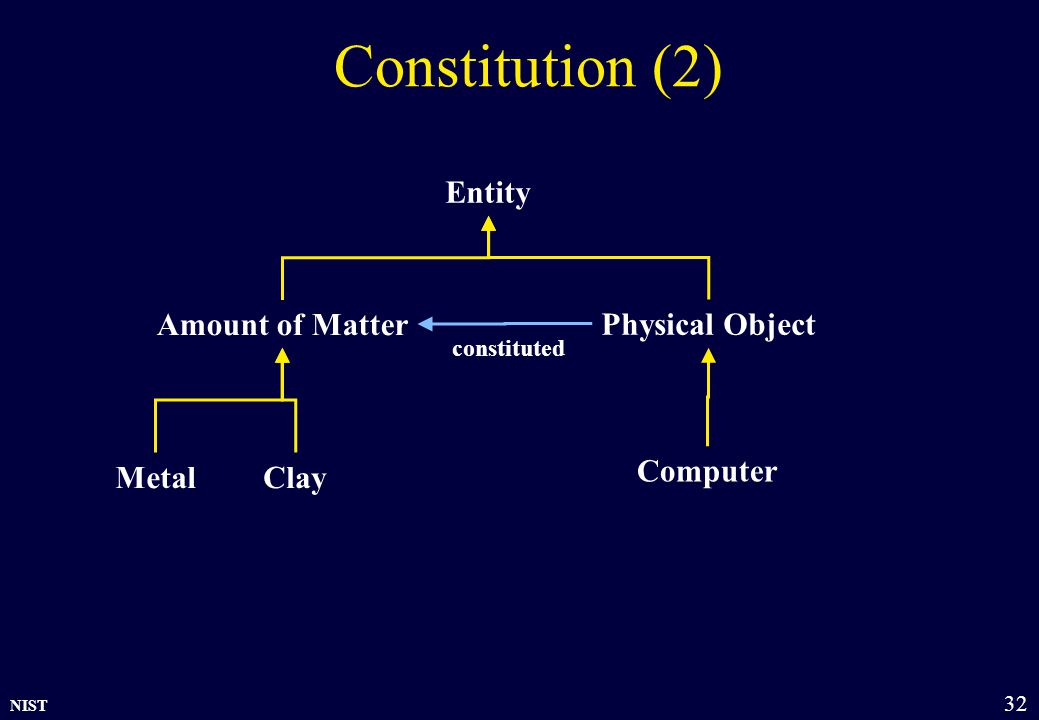 NIST 32 Constitution (2) Amount of Matter Physical Object Entity Computer ClayMetal constituted