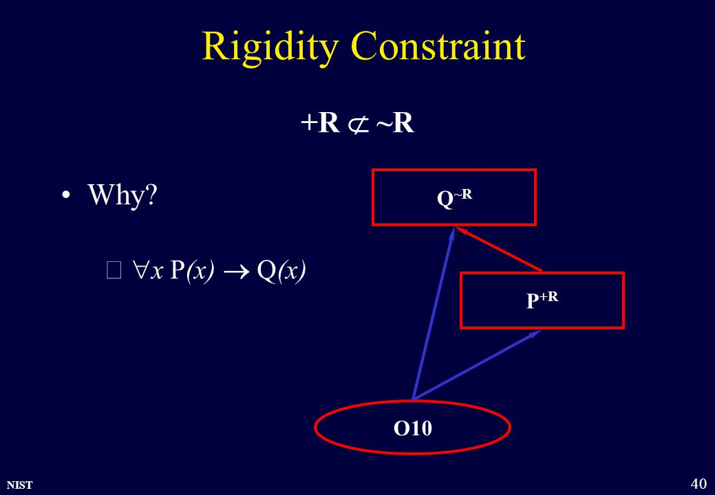 NIST 40 Rigidity Constraint +R  ~R Why  x P(x)  Q(x) Q ~R P +R O10