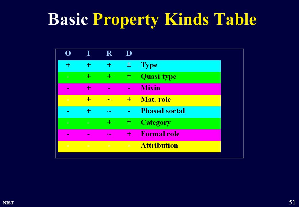 NIST 51 Basic Property Kinds Table