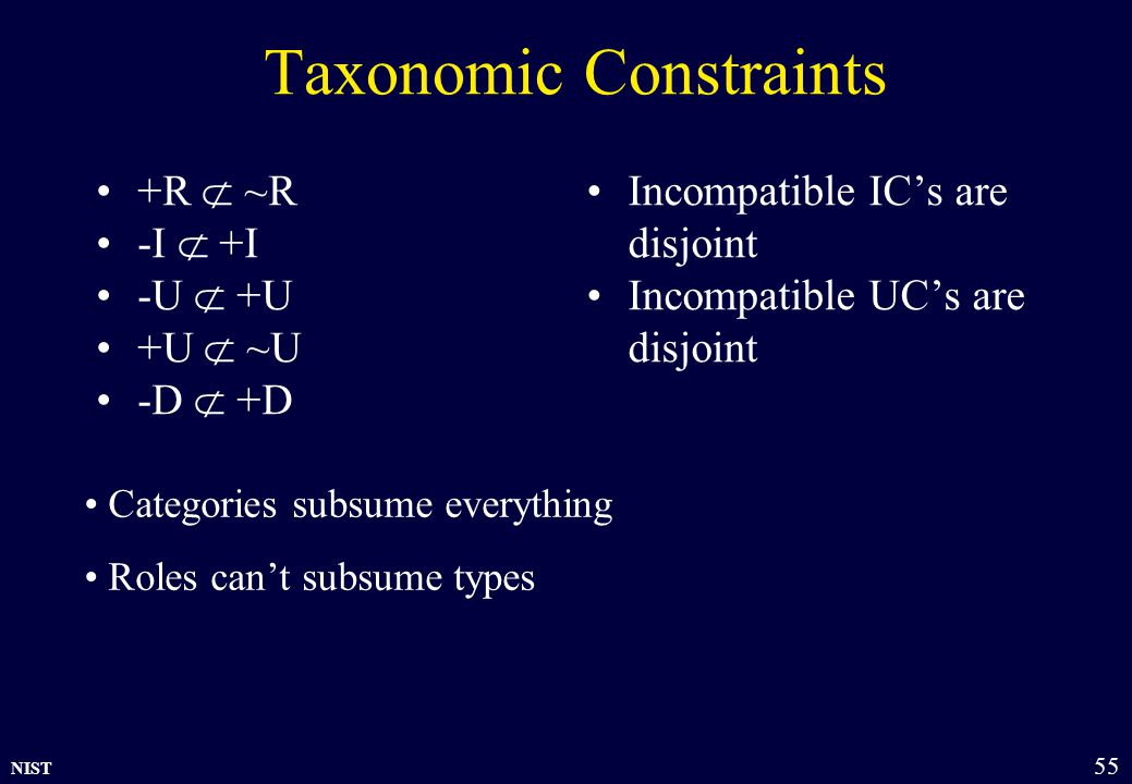 NIST 55 Taxonomic Constraints +R  ~R -I  +I -U  +U +U  ~U -D  +D Incompatible IC's are disjoint Incompatible UC's are disjoint Categories subsume everything Roles can't subsume types