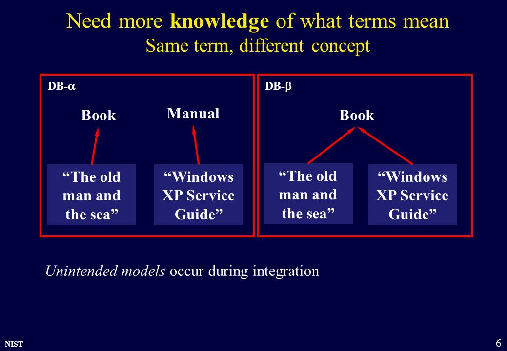NIST 6 Need more knowledge of what terms mean Same term, different concept Book Manual The old man and the sea Windows XP Service Guide The old man and the sea Windows XP Service Guide DB-  DB-  Unintended models occur during integration