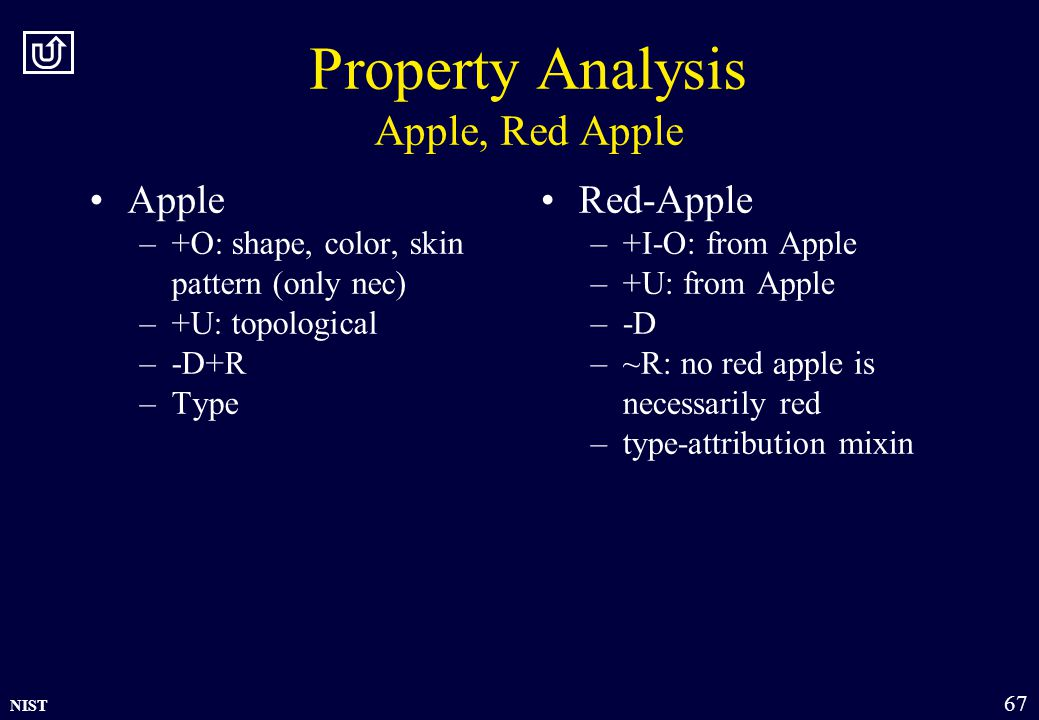 NIST 67 Property Analysis Apple, Red Apple Apple –+O: shape, color, skin pattern (only nec) –+U: topological –-D+R –Type Red-Apple –+I-O: from Apple –+U: from Apple –-D –~R: no red apple is necessarily red –type-attribution mixin
