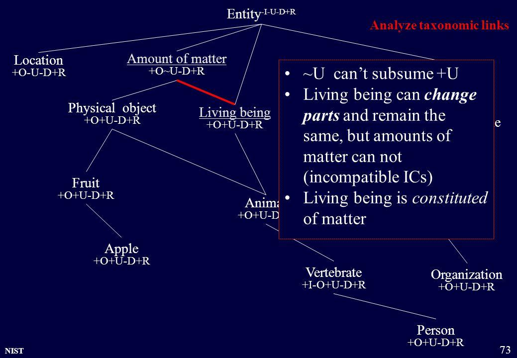 NIST 73 Entity -I-U-D+R Physical object +O+U-D+R Amount of matter +O~U-D+R Group +O~U-D+R Organization +O+U-D+R Location +O-U-D+R Living being +O+U-D+