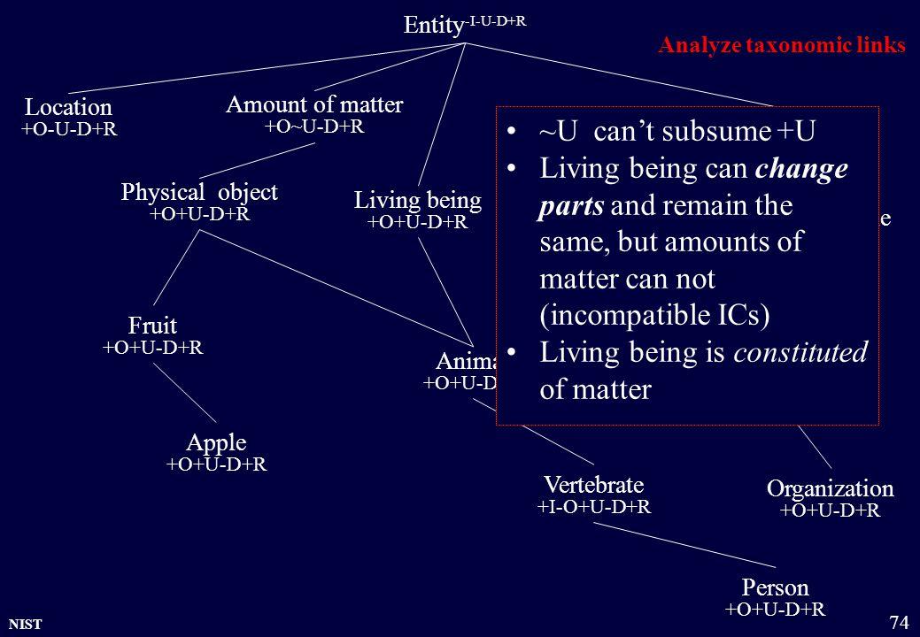 NIST 74 Entity -I-U-D+R Physical object +O+U-D+R Amount of matter +O~U-D+R Group +O~U-D+R Organization +O+U-D+R Location +O-U-D+R Living being +O+U-D+