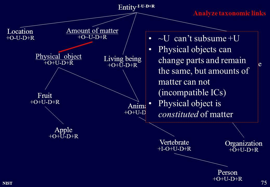 NIST 75 Entity -I-U-D+R Physical object +O+U-D+R Amount of matter +O~U-D+R Group +O~U-D+R Organization +O+U-D+R Location +O-U-D+R Living being +O+U-D+