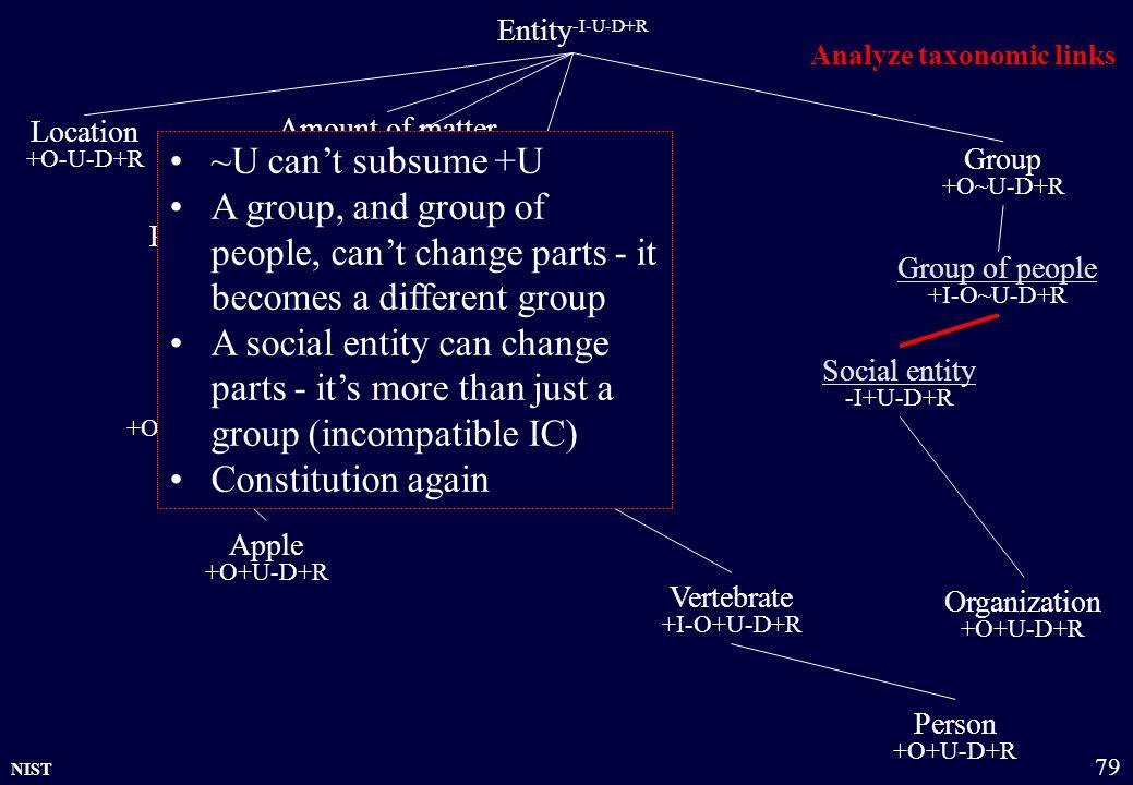 NIST 79 Entity -I-U-D+R Physical object +O+U-D+R Amount of matter +O~U-D+R Group +O~U-D+R Organization +O+U-D+R Location +O-U-D+R Living being +O+U-D+