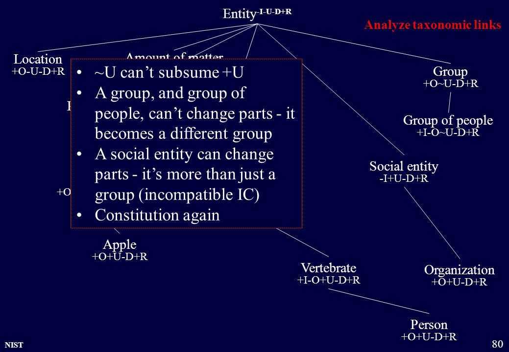 NIST 80 Entity -I-U-D+R Physical object +O+U-D+R Amount of matter +O~U-D+R Group +O~U-D+R Organization +O+U-D+R Location +O-U-D+R Living being +O+U-D+