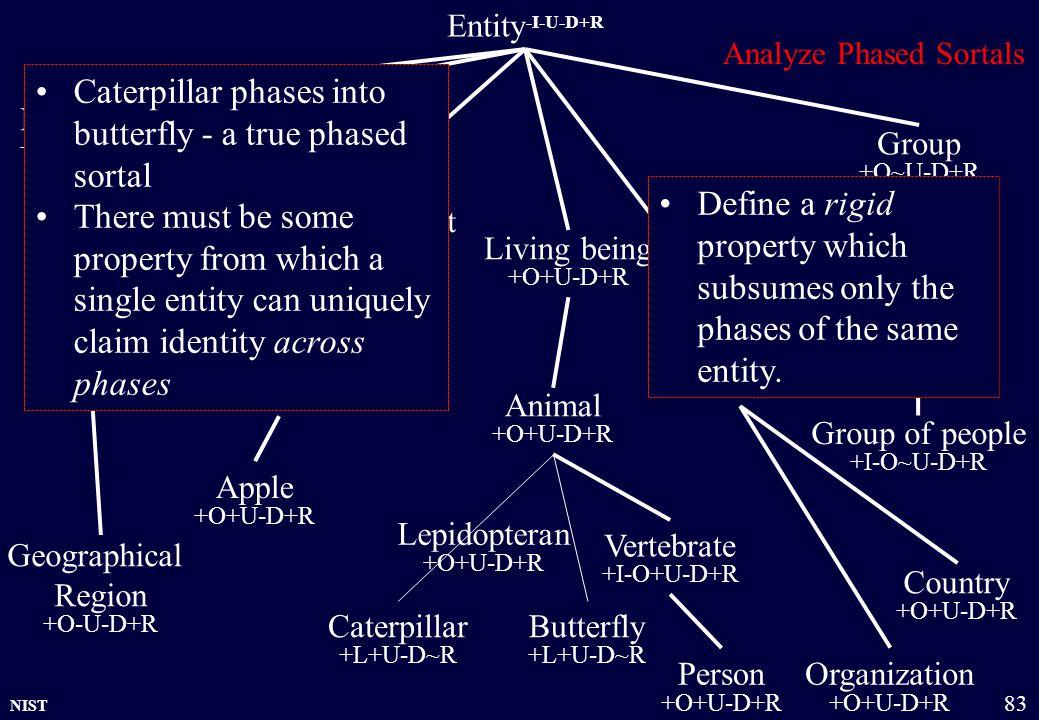 NIST 83 Country +O+U-D+R Entity -I-U-D+R Physical object +O+U-D+R Amount of matter +O~U-D+R Group +O~U-D+R Organization +O+U-D+R Location +O-U-D+R Liv