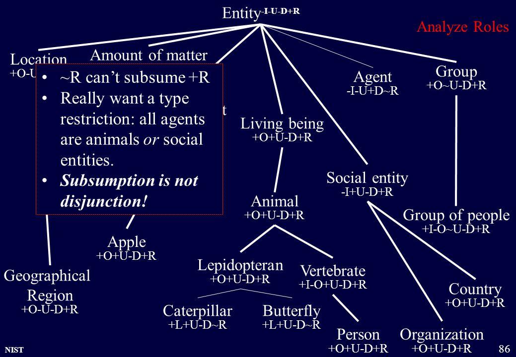NIST 86 Country +O+U-D+R Entity -I-U-D+R Physical object +O+U-D+R Amount of matter +O~U-D+R Group +O~U-D+R Organization +O+U-D+R Location +O-U-D+R Living being +O+U-D+R Person +O+U-D+R Animal +O+U-D+R Social entity -I+U-D+R Apple +O+U-D+R Fruit +O+U-D+R Group of people +I-O~U-D+R Vertebrate +I-O+U-D+R Analyze Roles Geographical Region +O-U-D+R Caterpillar +L+U-D~R Butterfly +L+U-D~R Lepidopteran +O+U-D+R Agent -I-U+D~R ~R can't subsume +R Really want a type restriction: all agents are animals or social entities.