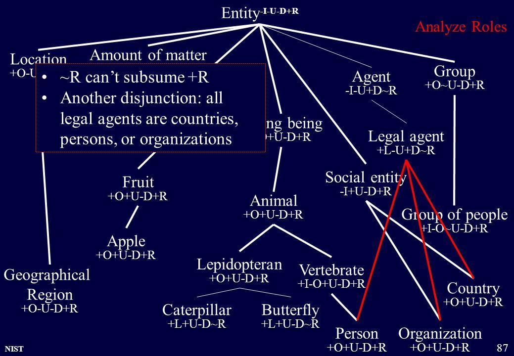 NIST 87 Country +O+U-D+R Entity -I-U-D+R Physical object +O+U-D+R Amount of matter +O~U-D+R Group +O~U-D+R Organization +O+U-D+R Location +O-U-D+R Liv