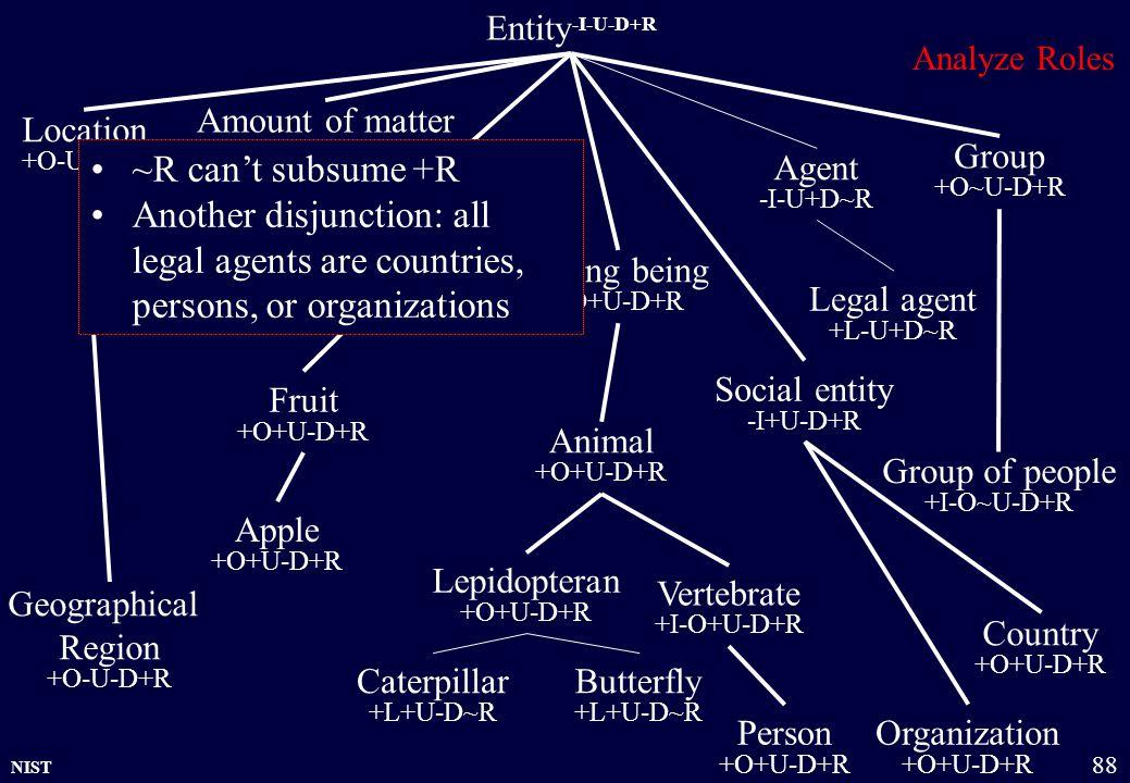 NIST 88 Country +O+U-D+R Entity -I-U-D+R Physical object +O+U-D+R Amount of matter +O~U-D+R Group +O~U-D+R Organization +O+U-D+R Location +O-U-D+R Liv