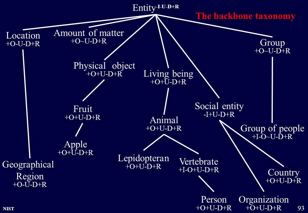 NIST 93 Country +O+U-D+R Entity -I-U-D+R Physical object +O+U-D+R Amount of matter +O~U-D+R Group +O~U-D+R Organization +O+U-D+R Location +O-U-D+R Living being +O+U-D+R Person +O+U-D+R Animal +O+U-D+R Social entity -I+U-D+R Apple +O+U-D+R Fruit +O+U-D+R Group of people +I-O~U-D+R Vertebrate +I-O+U-D+R Geographical Region +O-U-D+R Lepidopteran +O+U-D+R The backbone taxonomy