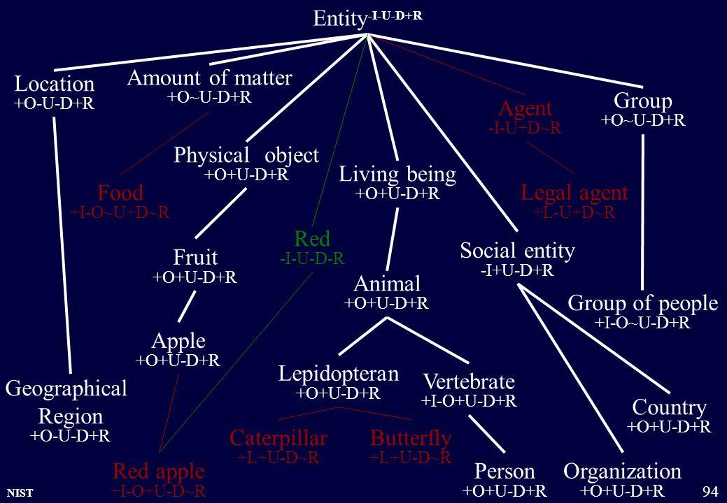 NIST 94 Entity -I-U-D+R Physical object +O+U-D+R Amount of matter +O~U-D+R Group +O~U-D+R Organization +O+U-D+R Location +O-U-D+R Living being +O+U-D+