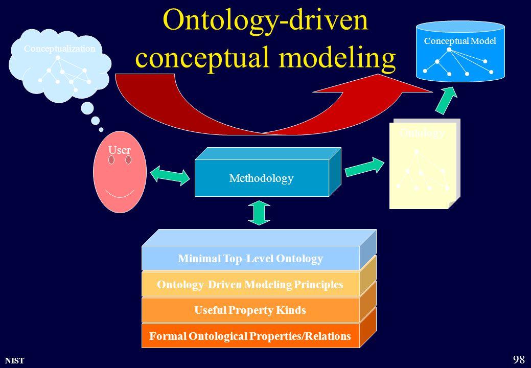 NIST 98 Ontology-driven conceptual modeling Formal Ontological Properties/Relations Useful Property Kinds Ontology-Driven Modeling Principles Minimal