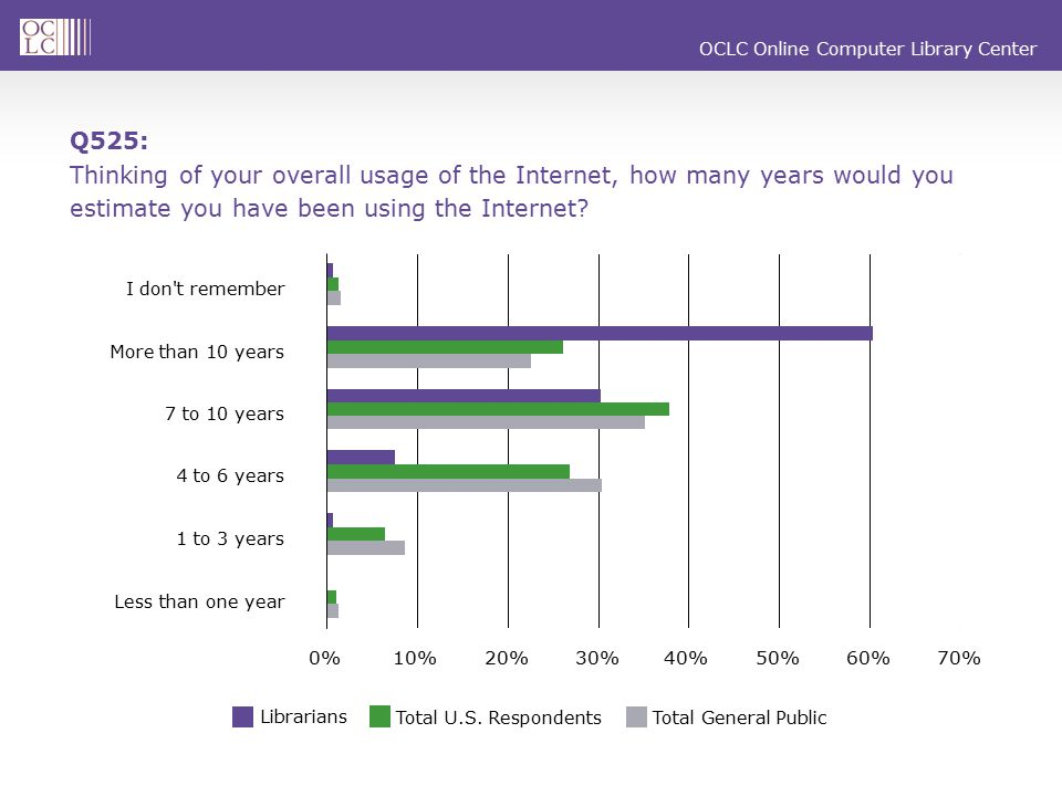 OCLC Online Computer Library Center The Culture of Paper Q515: Overall, how much time do you estimate you spend reading on a weekly basis.