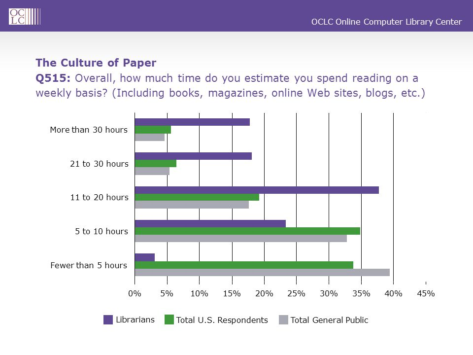 OCLC Online Computer Library Center Q520: During the last 12 months, has the amount you have read in any format increased, decreased or remained the same.