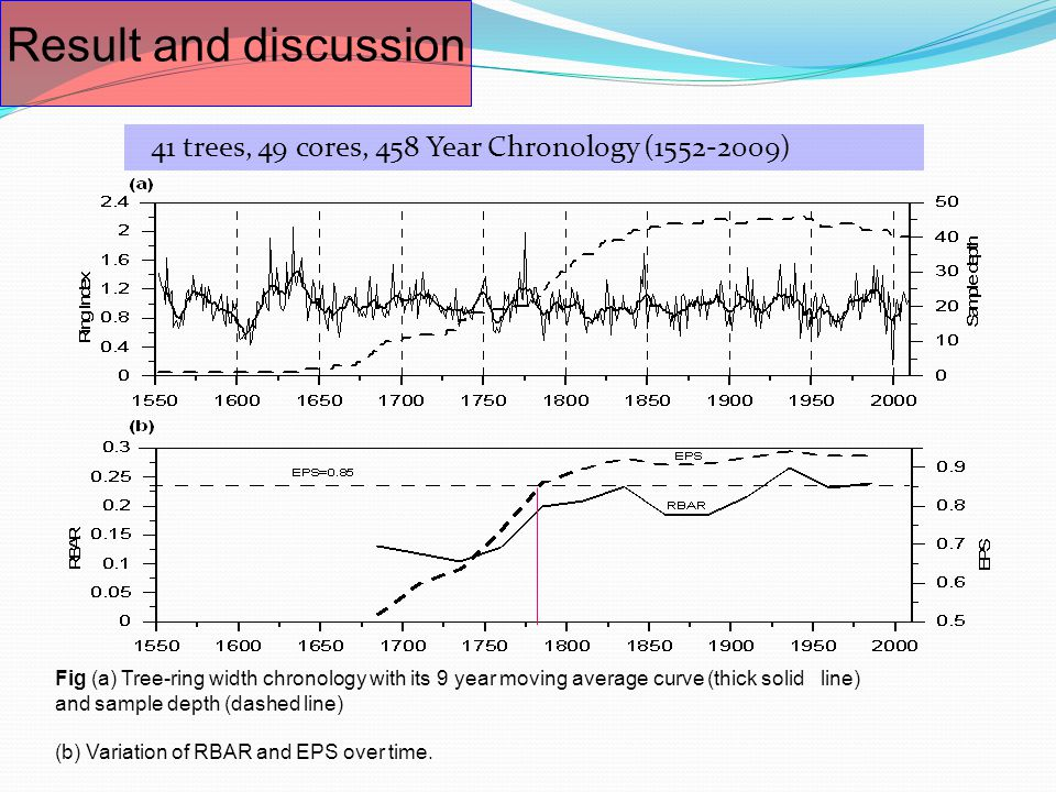 41 trees, 49 cores, 458 Year Chronology (1552-2009) Result and discussion Fig (a) Tree-ring width chronology with its 9 year moving average curve (thick solid line) and sample depth (dashed line) (b) Variation of RBAR and EPS over time.