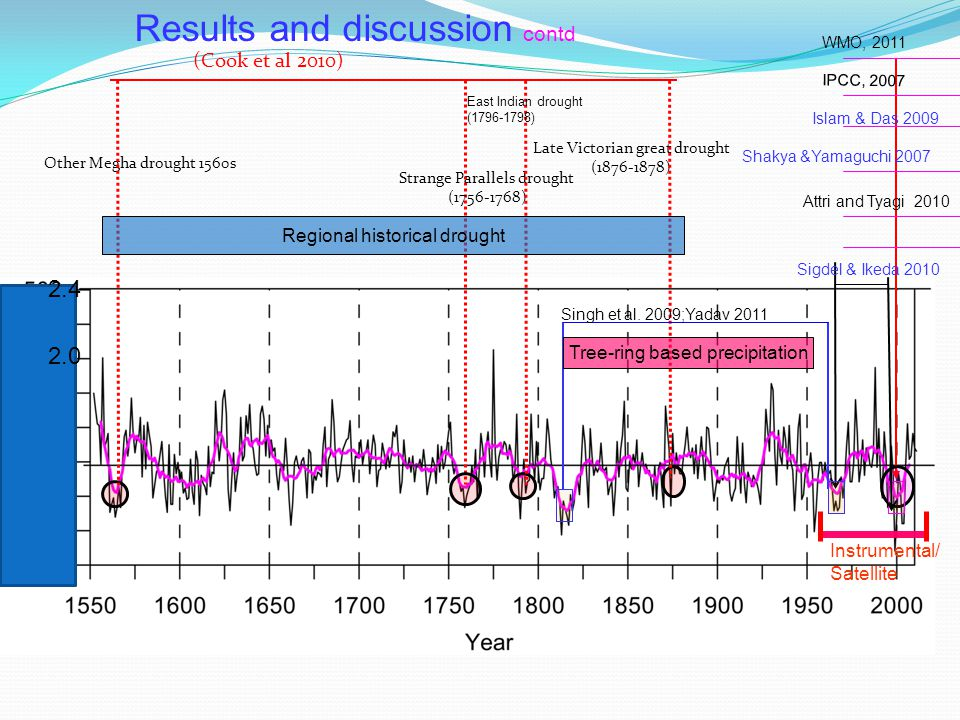 Sigdel & Ikeda 2010 WMO, 2011 IPCC, 2007 Islam & Das 2009 Shakya &Yamaguchi 2007 Attri and Tyagi 2010 Late Victorian great drought (1876-1878) Strange Parallels drought (1756-1768) Other Megha drought 1560s (Cook et al 2010) Singh et al.
